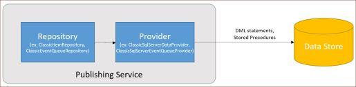 data-access-design